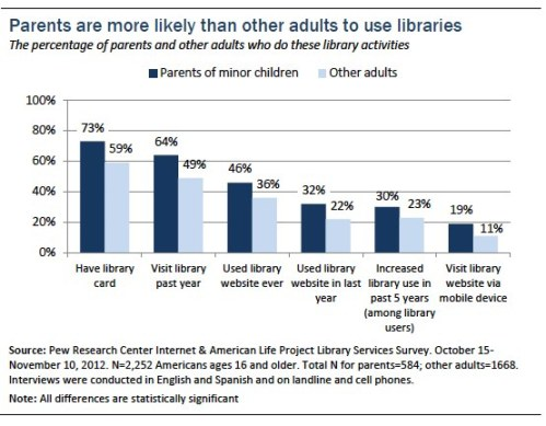 01-parents-use-libraries